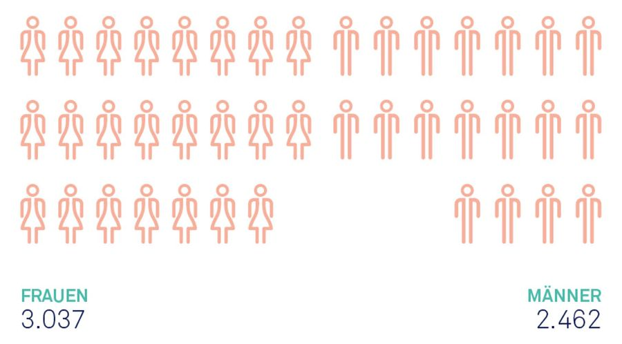 Infographic: Proportion of women (students, researchers, doctors, etc.)